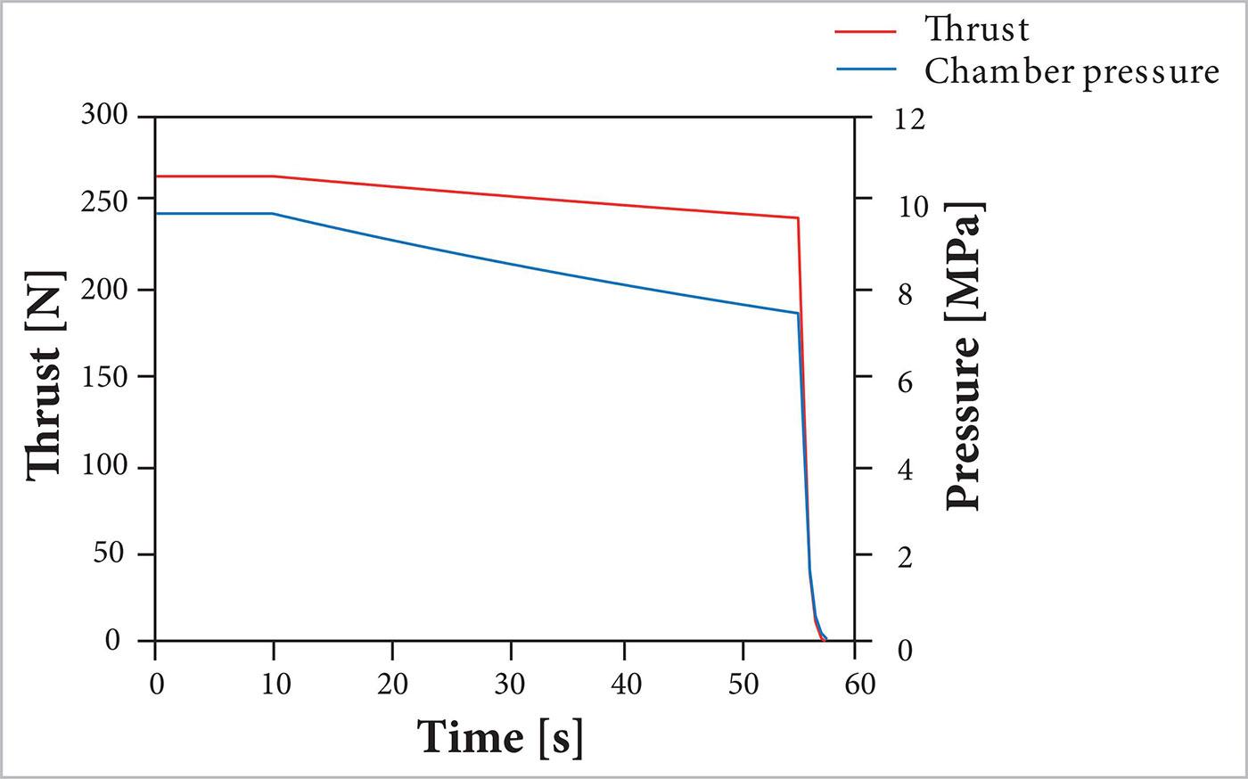 Hydrostatic PE Pipeline Pressure Testing